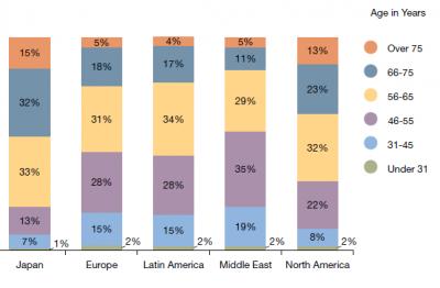 富裕層の国別年齢別分布