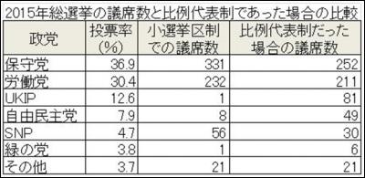 2015年総選挙の議席数の表